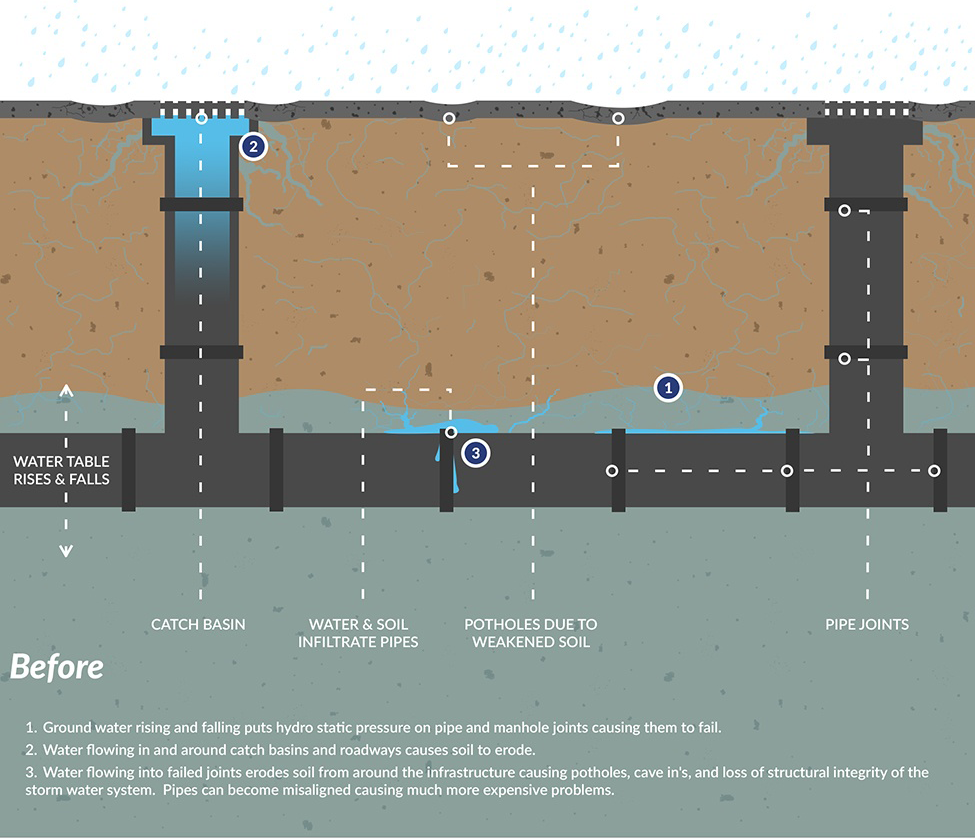 During a period of heavy flooding, stormwater systems become more susceptible to erosion and the infiltration of polluted water. For municipalities, infiltration of polluted stormwater means costly treatment of water and infrastructure repairs to damaged pipes. Read more...