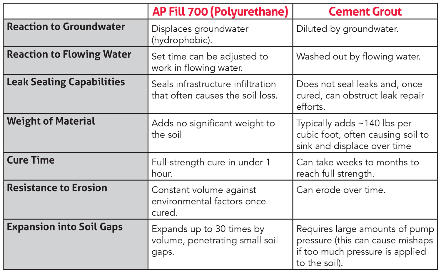 AP-Fill-700-vs-Cement-Grout-for-Soil-Stabilization-1