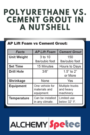 Polyurethane Vs. Cement Grout in a Nutshell