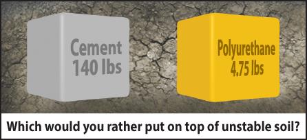 Concrete Leveling - Cement vs Polyurethane