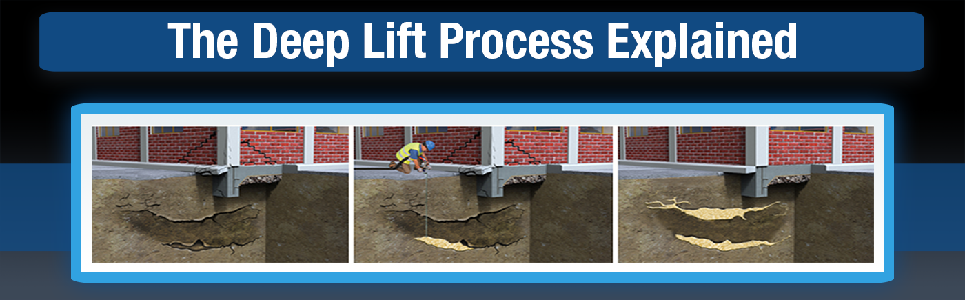 Alchemy-Spetec offers a unique combination of high-quality structural lifting foams along with the equipment and training needed to address deep soil issues. Now you can achieve soil densification and lifting on large projects with the smallest footprint and least amount of equipment required.